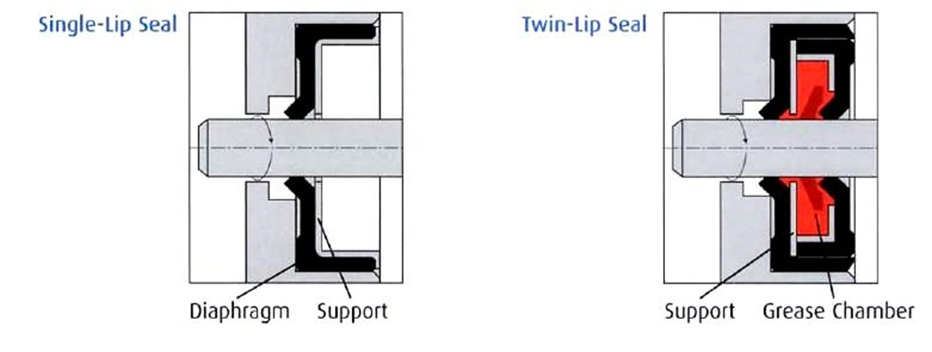 Diagram showing single and twin lip seals